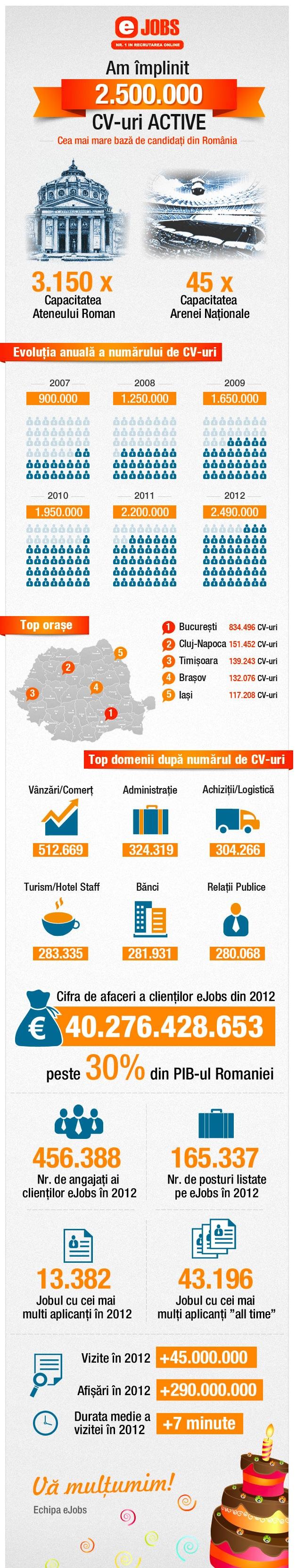 eJobs - Portalul de joburi Nr. 1 din Romania